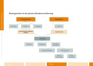 Verkaufshilfe Vorsorge PKV - IHK Sachkundeprüfung 34d GewO Versicherungsfachmann Versicherungsfachfrau